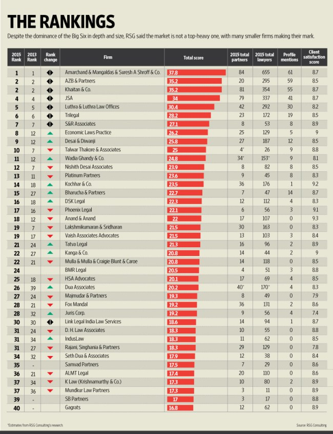 Law firm rankings