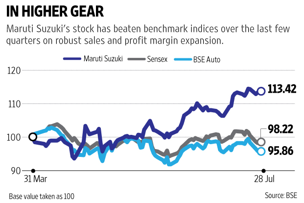 Maruti Suzuki: strong results. but what will drive the stock? - Livemint