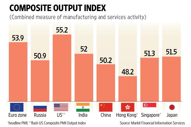 composite output index india
