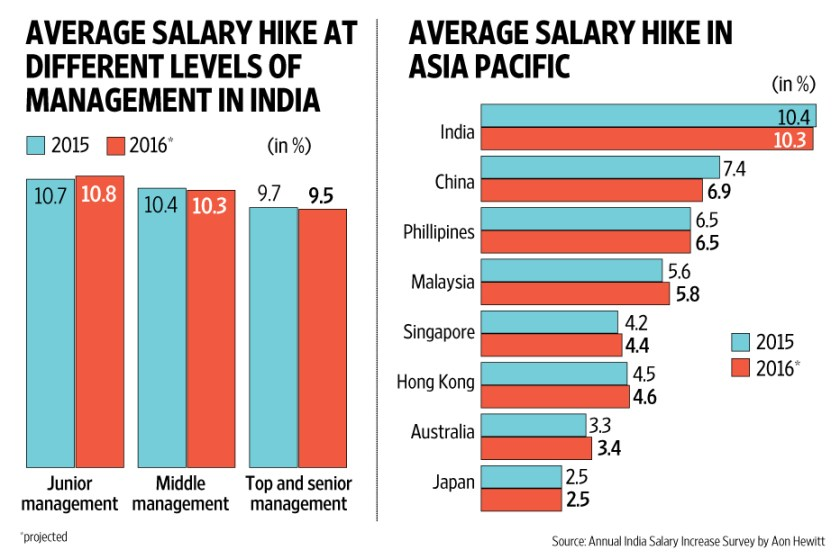 Indian firms may offer 10.3% average pay hike in 2016 ...