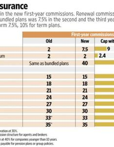 Click here for enlarge also more commissions life insurance agents livemint rh
