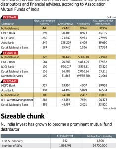 Click here for enlarge also how nj india invest became   giant mutual funds distributor rh livemint