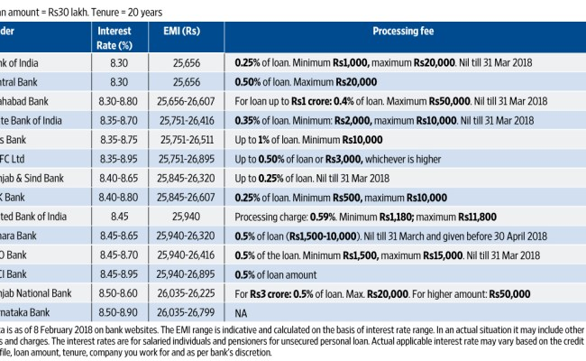 What A Home Loan Costs You Livemint