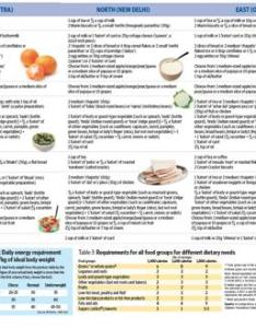 Updated mon nov pm ist also the healthy indian menu livemint rh
