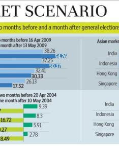 Graphic naveen kumar saini mint also how have the stock markets fared around elections livemint rh