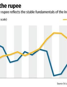 The chart compares rupee dollar exchange rate with broad nominal trade weighted us also strong indian economy livemint rh