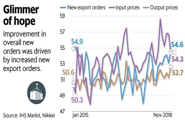 Improvement in overall new orders was driven by increased new export orders. Graphic: Mint