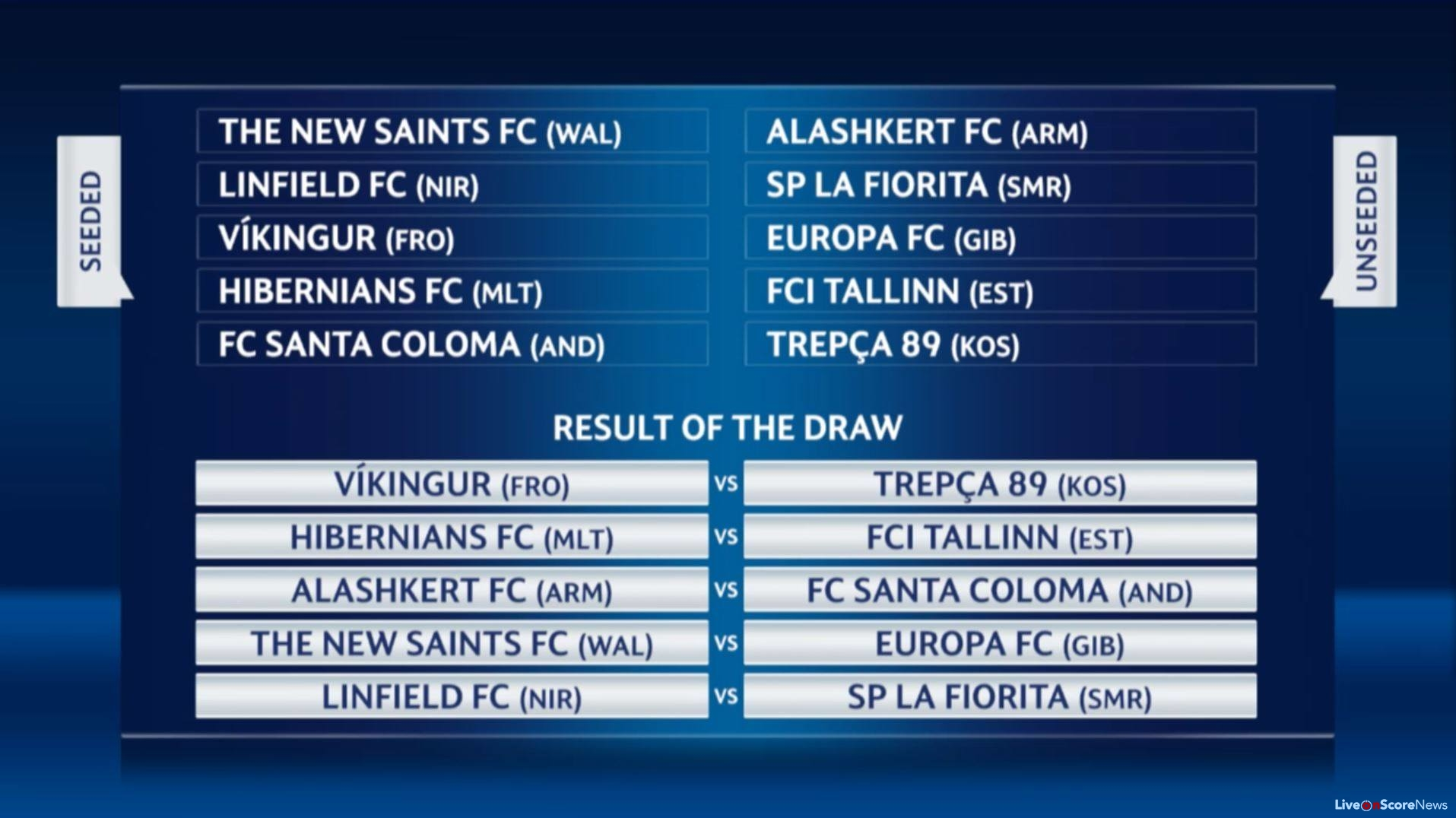 UEFA Champions League first and second qualifying round draws 2017-2018 | LiveonScore.com
