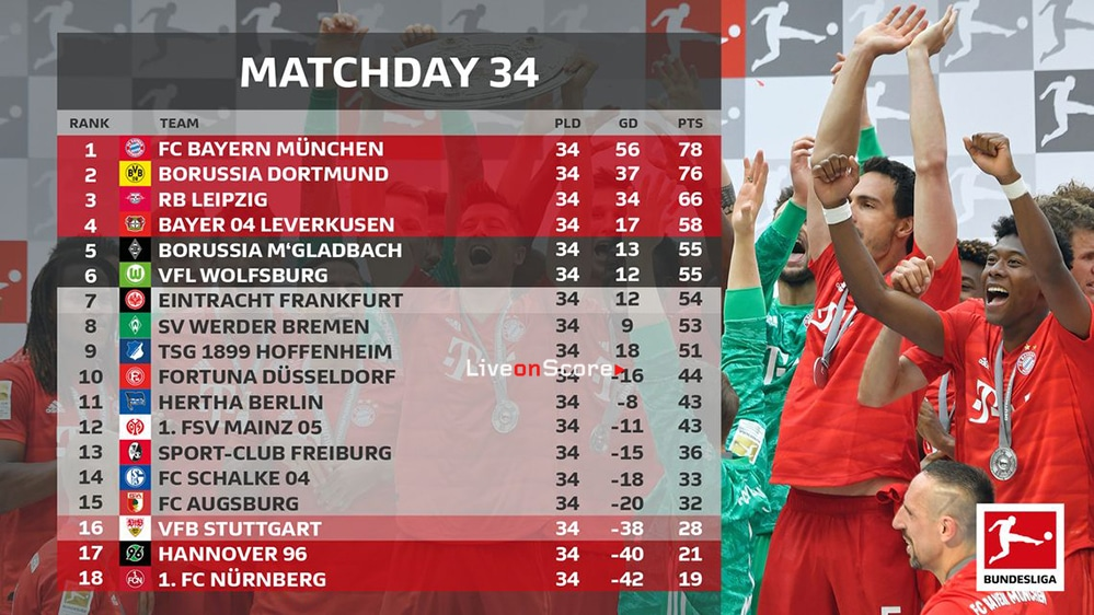 Bundesliga 2018/19: How the title. Champions League and Europa League places were decided on the final day
