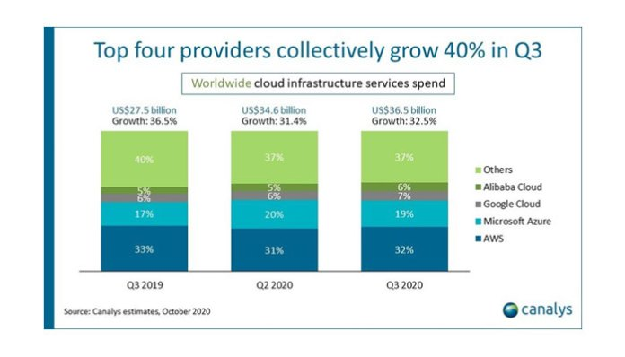 Top four providers collectively grow 40% in Q3