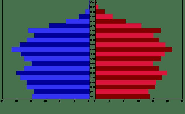 Live Denmark Population Clock 2019 Polulation Of Denmark Today