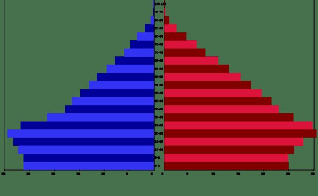 Live El Salvador Population Clock 2018 Polulation Of El Salvador Today