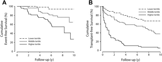 Utility of Noninvasive Markers of Fibrosis in Cholestatic