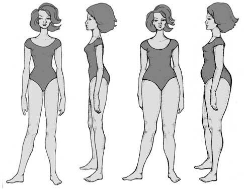 Body Types - Thyroid Type