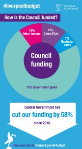 lcc-budget-2016_how-council-is-funded