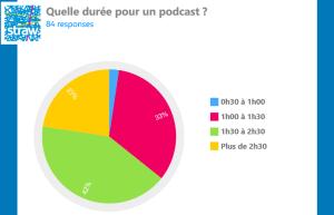 SondageDureePodcast