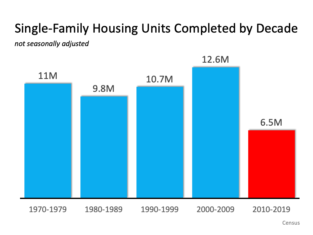 Infographic: Single Family Housing Units Completed by Decade
