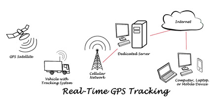 real-time gps tracking