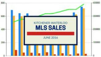 Kitchener-Waterloo MLS Sales