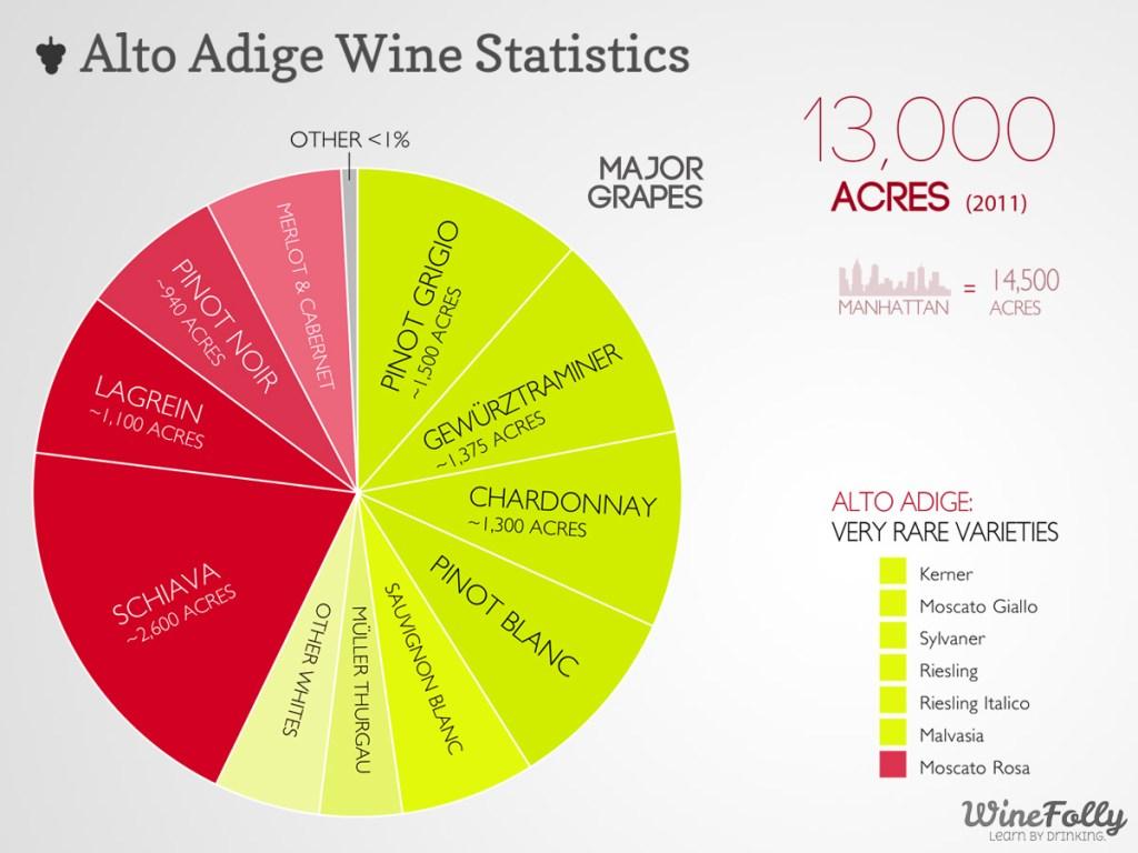 Alto Adige Wine Statistics by Wine Folly