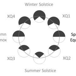 Diagram Of Summer And Winter Solstice Leg Muscle Labeled Spring Equinox Living Field