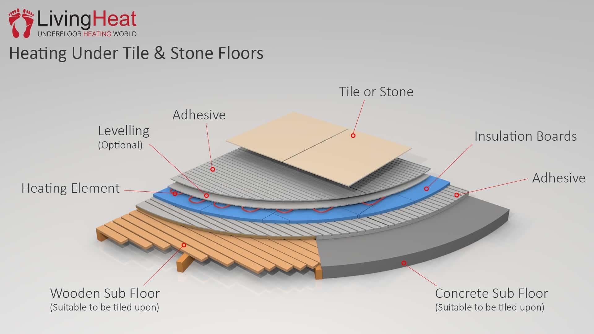 heating under tiles living heat