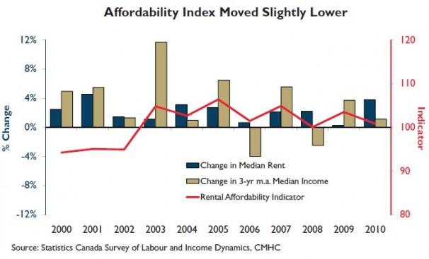 Affordability Index