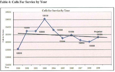 Calls for service by year