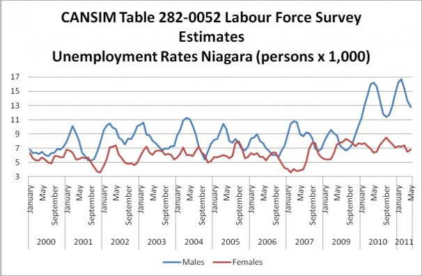 Labour Force Survey Estimates
