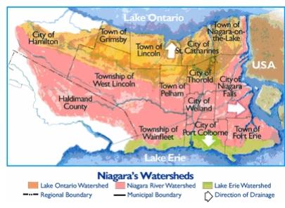 Niagara Watersheds