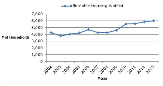 niagara housing waiting list 2003-2013