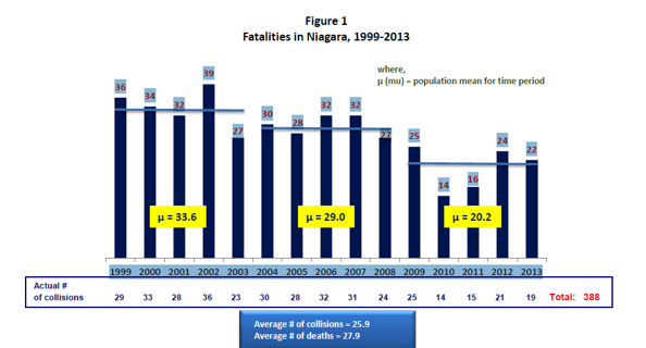 fatalities in niagara 2014