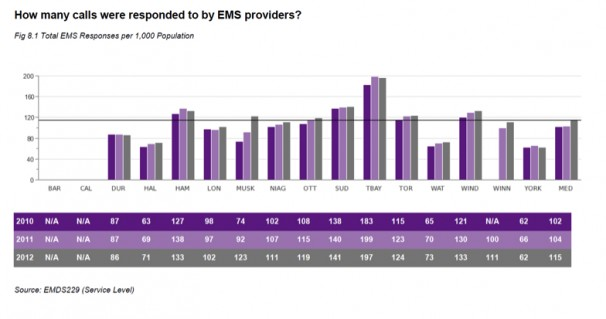number of calls responded to by ems providers