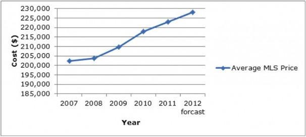 Average Residential Price on MLS