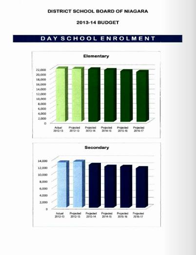 School enrolment trends and presence of International Students