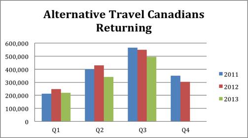 alternative travel canadians returninf