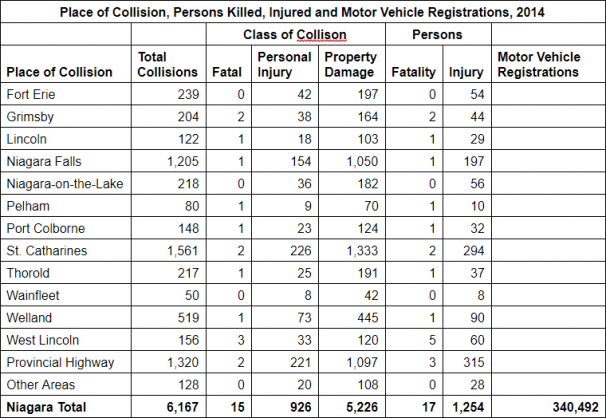 Collision - Persons Killed - Motor Vehicle