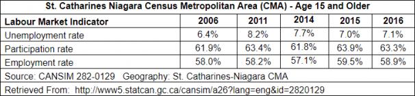St. Catharines Niagara Census