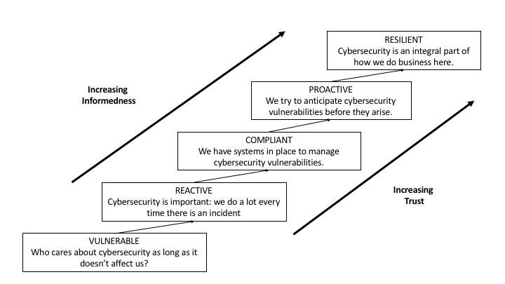 Cybersecurity Culture Maturity Model