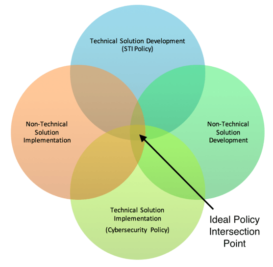 Illustration 3 Overlap between technical & non-technical solution development and implementation.