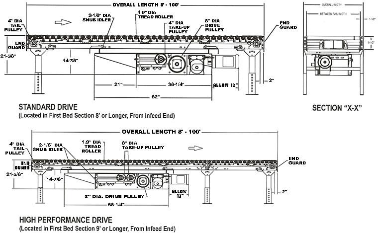 Power Conveyor, Belt Driven, Conveyor, Live Roller