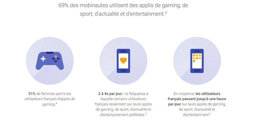 Pourcentage d'utilisateurs d'applis mobiles