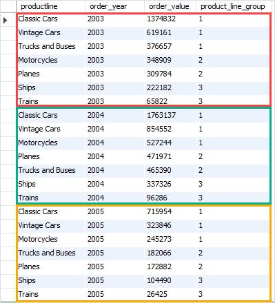 Fungsi MySQL NTILE dengan contoh CTE