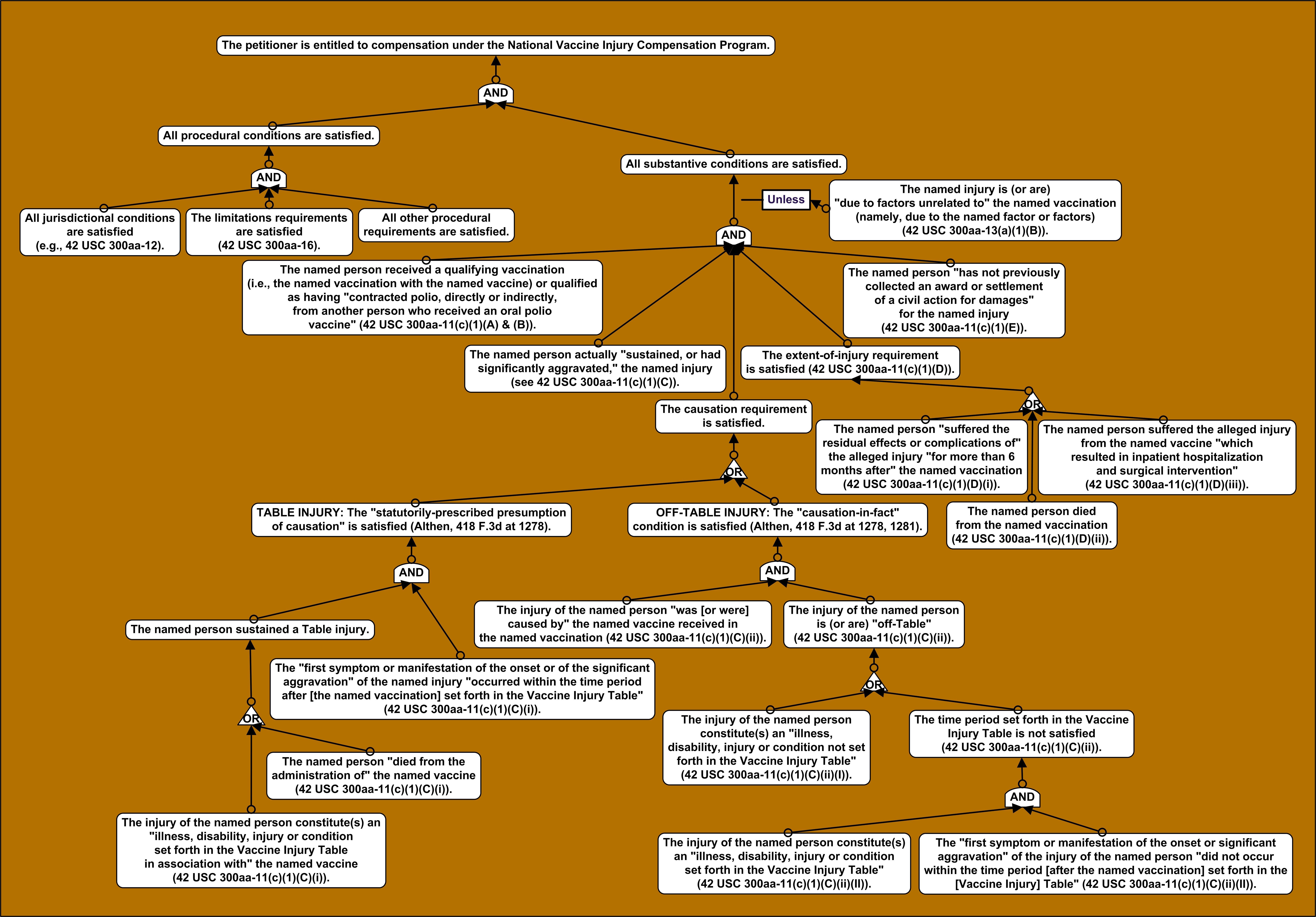 lab tree diagram etre couche 5 lettres rule treediagramvaccineact 2  law logic and technology