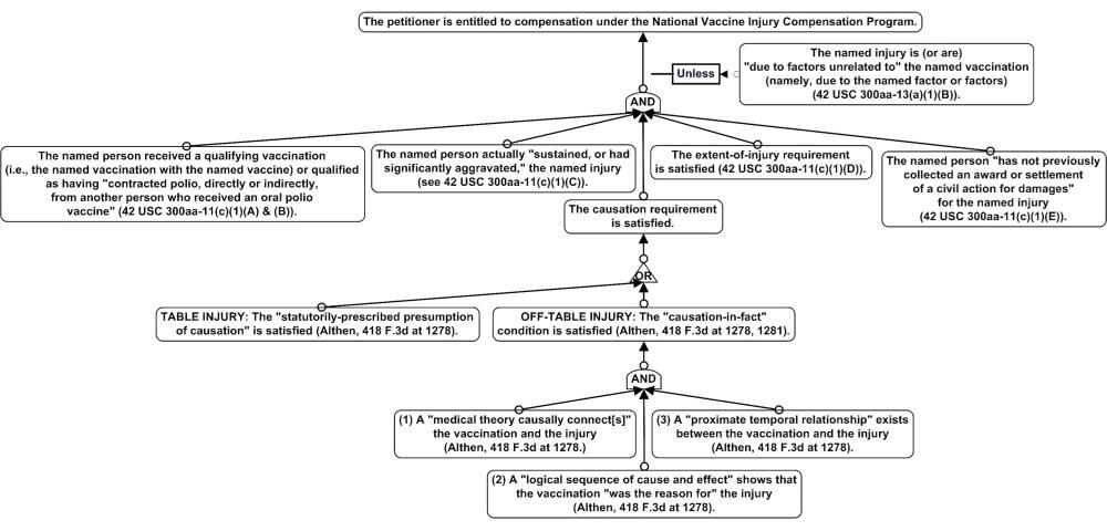 medium resolution of rule tree diagrams
