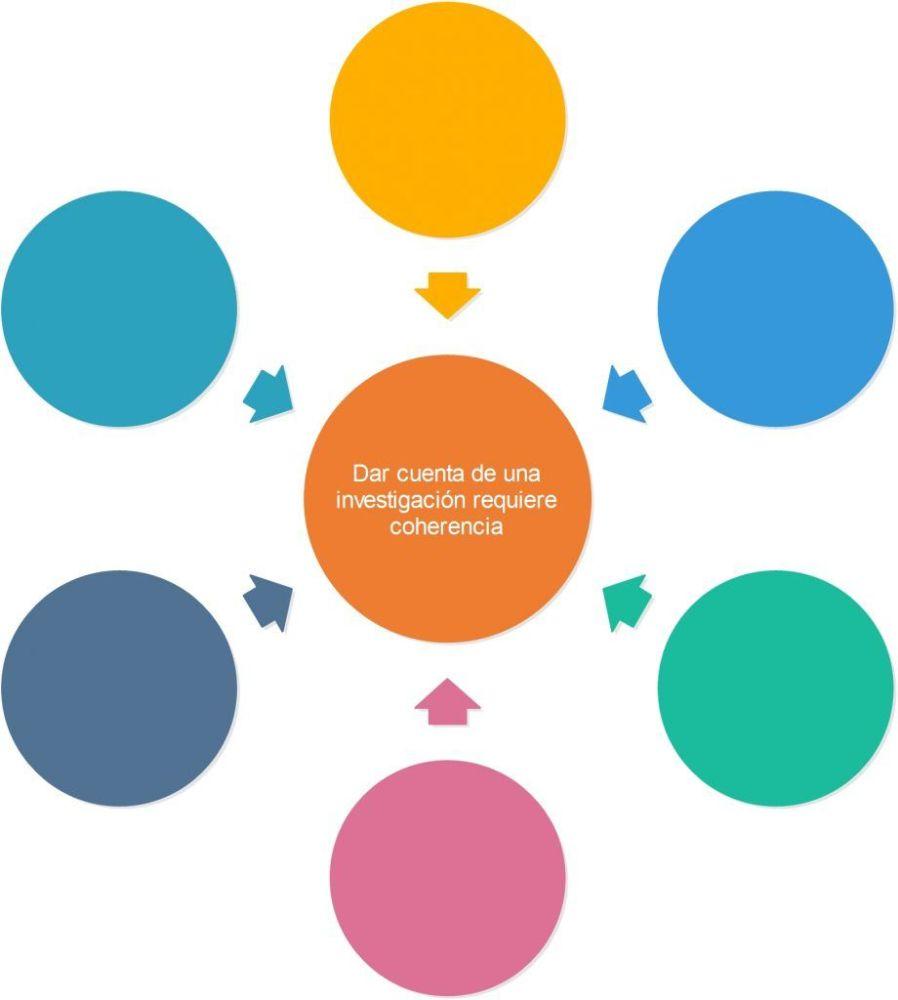 Introducción y Conclusiones en una Tesis: su Estructura y cómo se Relacionan