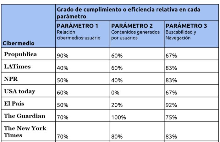 Vista parcial de la tabla con resultados agregados sobre Interactividad, UGC y Buscabilidad y Navegación