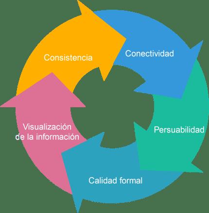 logica+persuasion en trabajos académicos