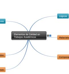 ejemplo de mapa conceptual sobre calidad en trabajos acad micos fuente elaboraci n propia [ 1647 x 789 Pixel ]