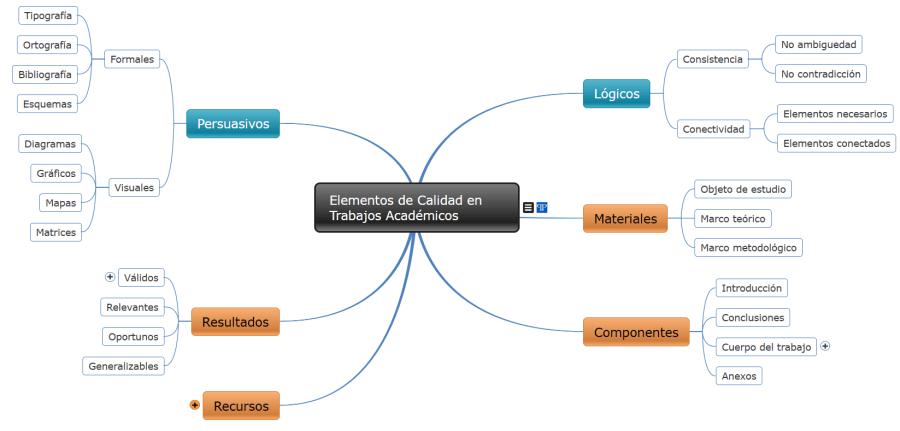 Ejemplo de uso de mapas conceptuales